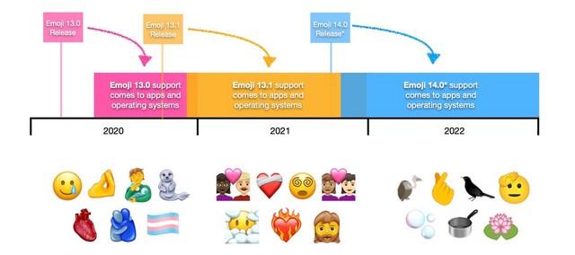 Emoji 13.1 new emojis 1