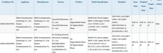 Possible Redmi Note 10 Models Get Certified in China, Russia