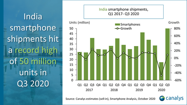 Indian Smartphone Market Hit Record High of 50 Million Units in Q3 2020: Canalys