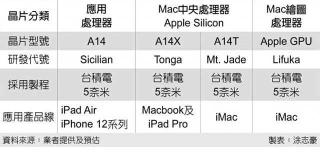 Apple's First iMac with Desktop Class A14T Chip to Launch in H1 2021