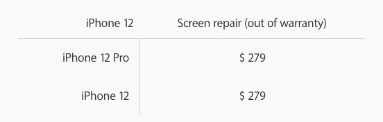 Here's How Much You Will Have to Pay to Get Your iPhone 12's Screen Repaired