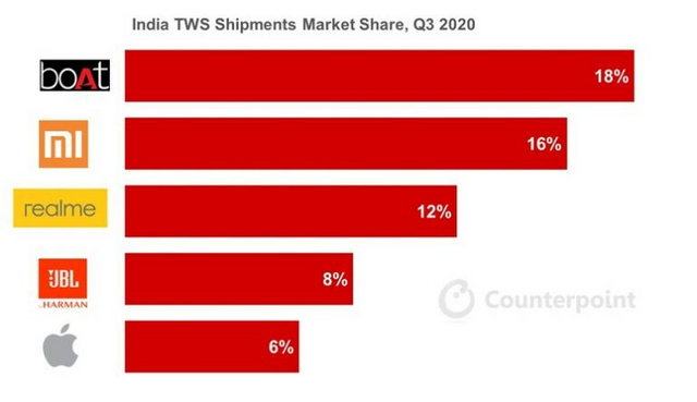 Boat Becomes TWS Market Leader in India as Shipments Grow 723% in Q3 2020