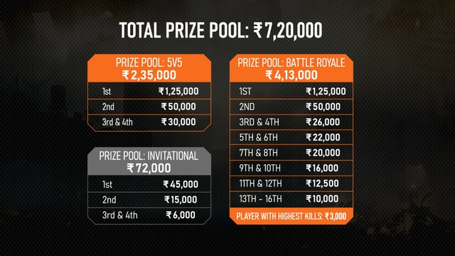 codm tournament prize money