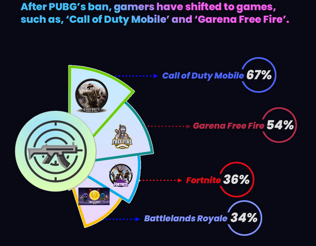 Gamers in India Playing CoD Mobile, Garena Free Fire Following PUBG Mobile Ban: Report