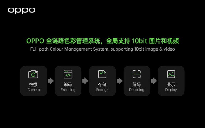 oppo 10-bit color depth support - find x3