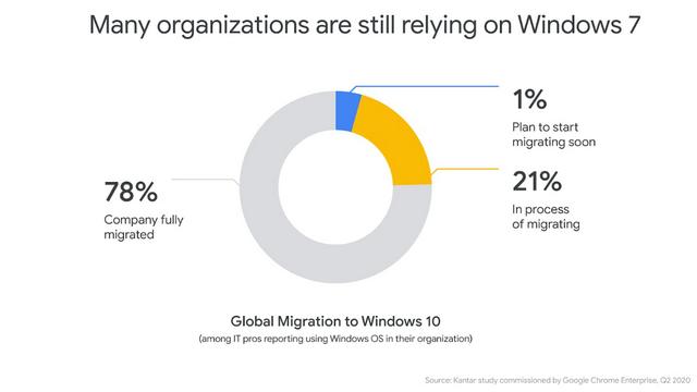 windows 7 migration survey