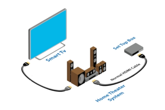 What is HDMI-CEC