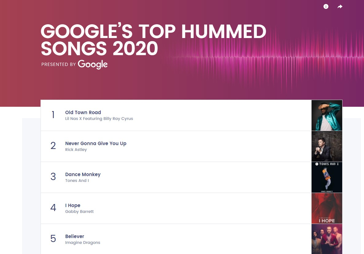 google top hummed songs 2020