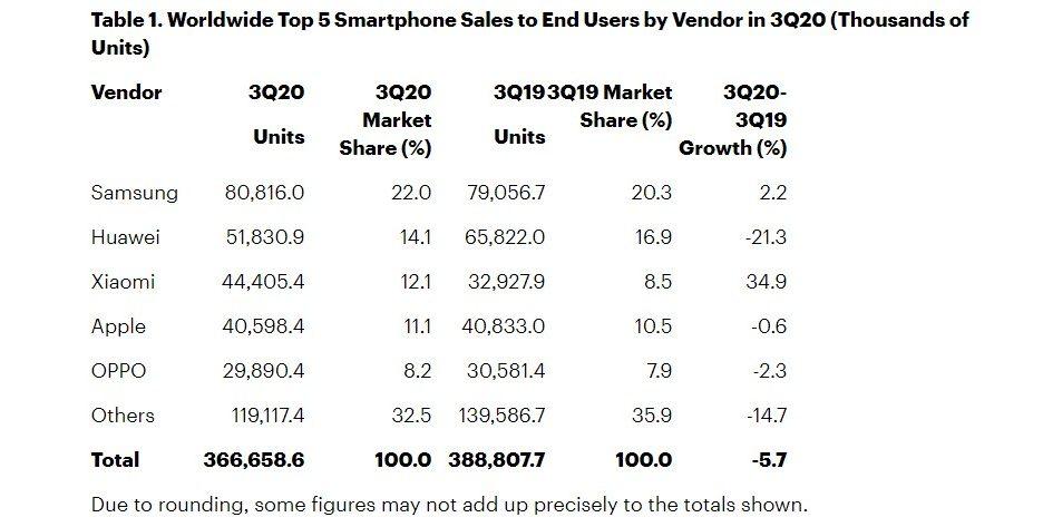 phone sales Q3 2020