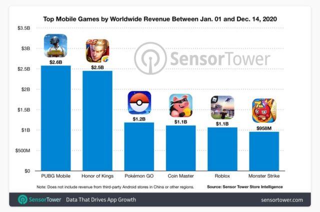 pubg mobile - revenue