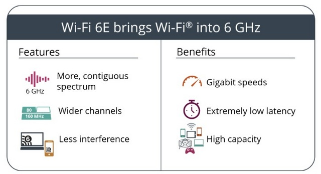 Wi-Fi 6 vs Wi-Fi 6E 1