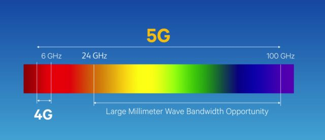 5G Bands Explained in Detail (2021)