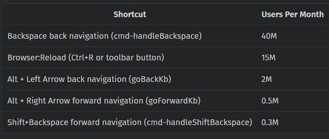 firefox shortcut usage stats