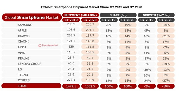 realme doubled smartphone shipments in 2020