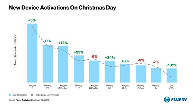 iPhone 11 most activated device on christmas