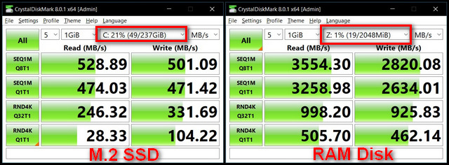 Disque RAM vs SSD CrystalDiskMark Benchmark