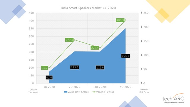 Smart speaker shipments crossed 1 million India