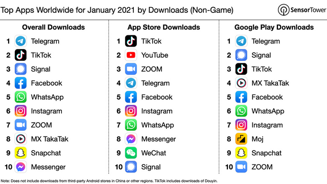 top apps worldwide january 202 by downloads