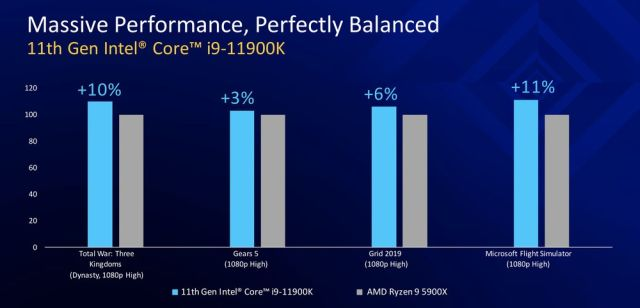 Benchmark Tests: Intel i9-11900K vs AMD Ryzen 9 5950X