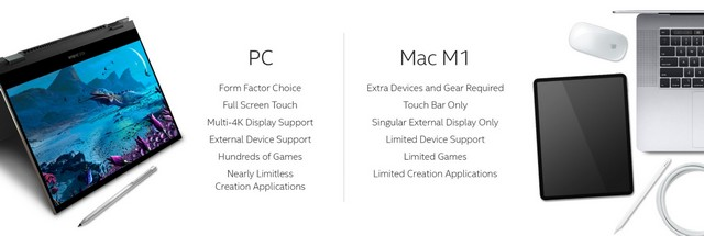 Intel releases website to show Apple M1 limitations