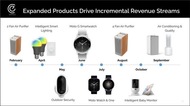 three new Moto smartwatches in 2021