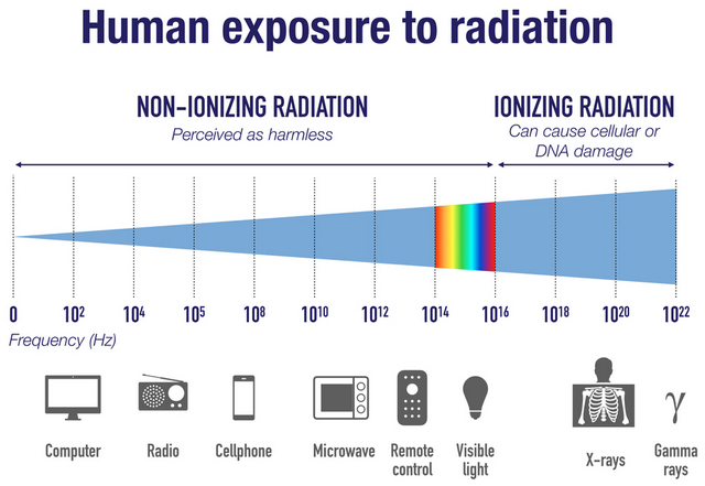 Impact of 5G Radiation: Is 5G Bad for Your Health?