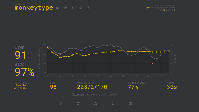 monkeytype results