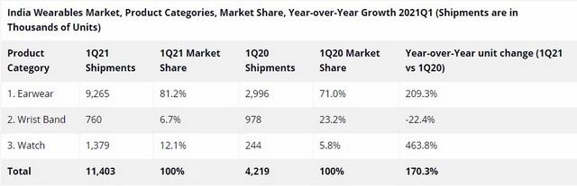 Indian wearables market grew 170%