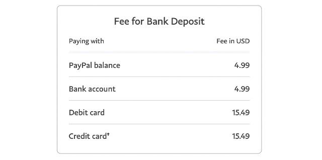 paypal international transaction fees