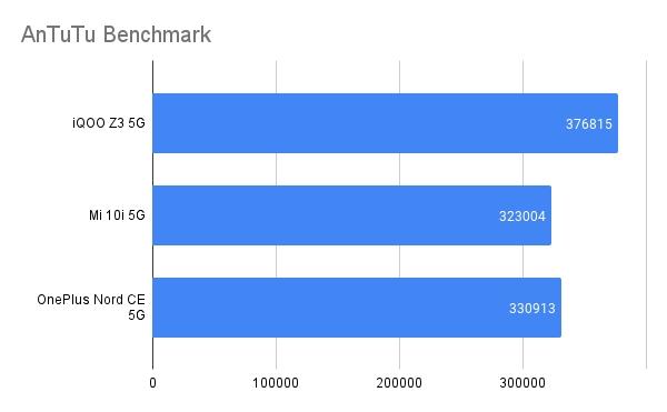 antutu Benchmark Numbers: OnePlus Nord CE vs iQOO Z3 vs Mi 10i