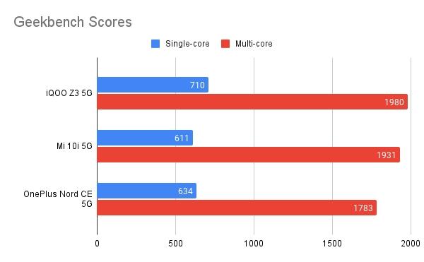 Geekbench Benchmark Numbers: OnePlus Nord CE vs iQOO Z3 vs Mi 10i