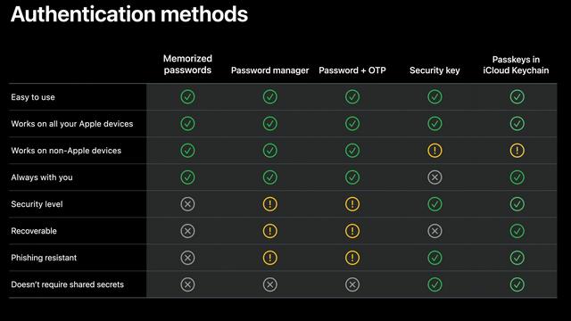 comparison of auth methods