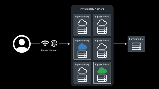 icloud private relay ingress and egress proxy