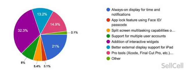 users not excited about iOS 15