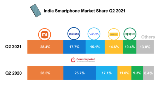 Indian Smartphone Market Saw 82% YoY Growth in Q2 2021; Xiaomi Leads the Pack