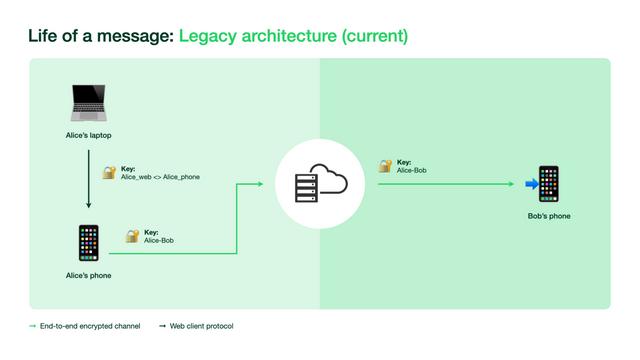 WhatsApp Multi-Device Legacy architecture