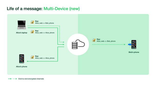 WhatsApp Multi-Device New Architecture