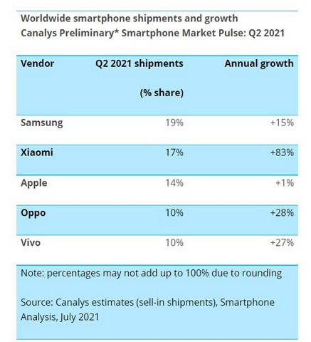 Xiaomi Becomes the Second-Largest Smartphone Vendor
