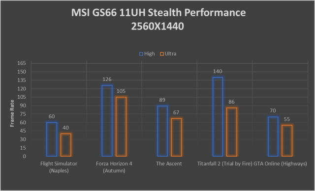 MSI GS66 Performance graph