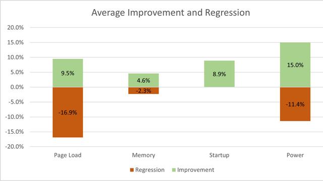 improvement_and_regression
