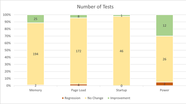 number_of_tests