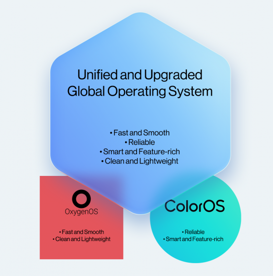 OxygenOS-ColorOS-unified-OS