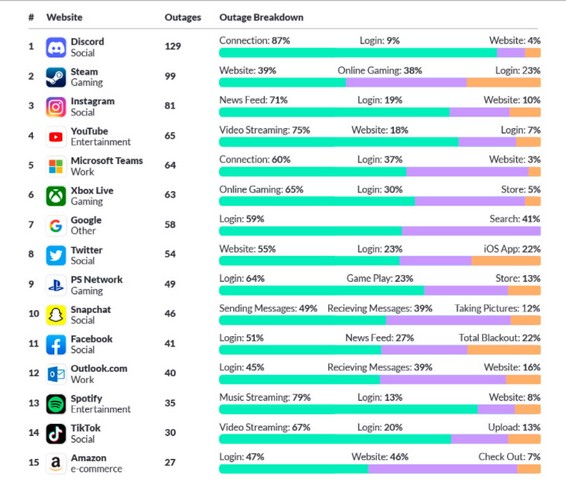 Instagram, Snapchat, Twitter Faced the Most Outages in the past Year; Discord Tops the Lis