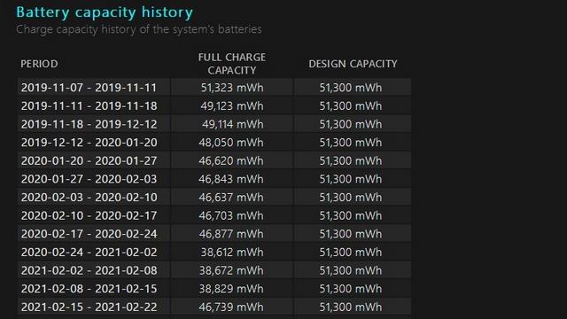 historique de la capacité de la batterie w11
